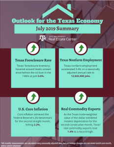 Texas Economy Courtesy Texas A&M