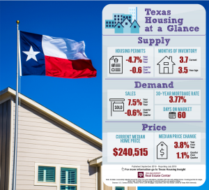 Texas Housing Report