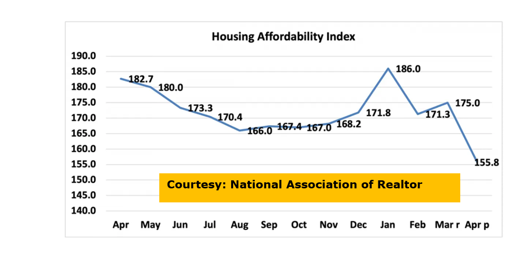 Housing Affordability from National Association of Realtors